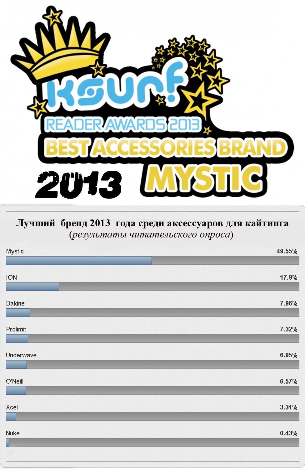 Mystic-best-brand 2013.jpg