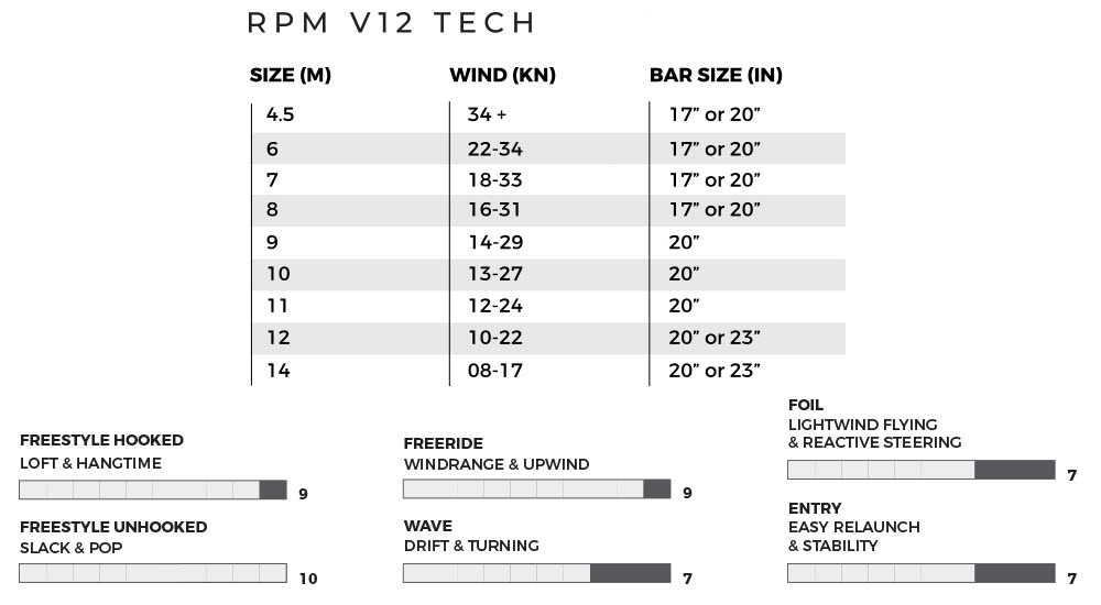 SS RPM V12