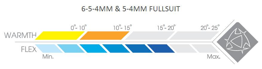 Гидрокостюм Mystic Crossfire 5/4 D/L Fullsuit